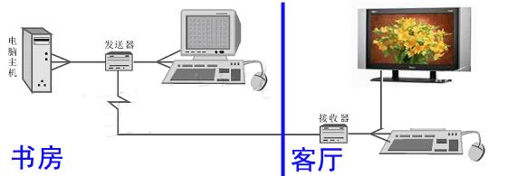 数字电视网线接法图解