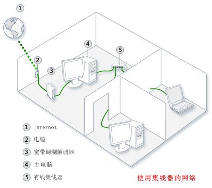 家庭网络交换机接线图