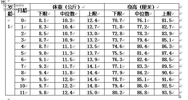 宝宝身高体重标准