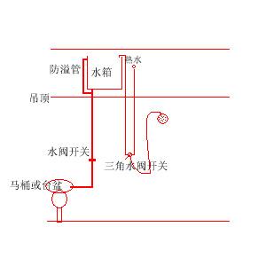 用燃气热水器好呢,还是电热水器好?探讨用燃气热水