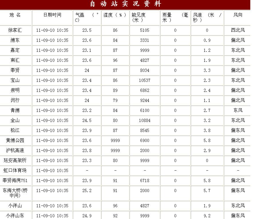 上海市即时天气预报: