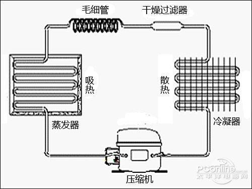 海(与上海冰箱压缩机