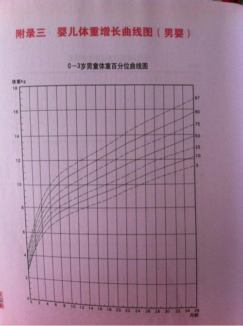 按照世卫组织的生长曲线