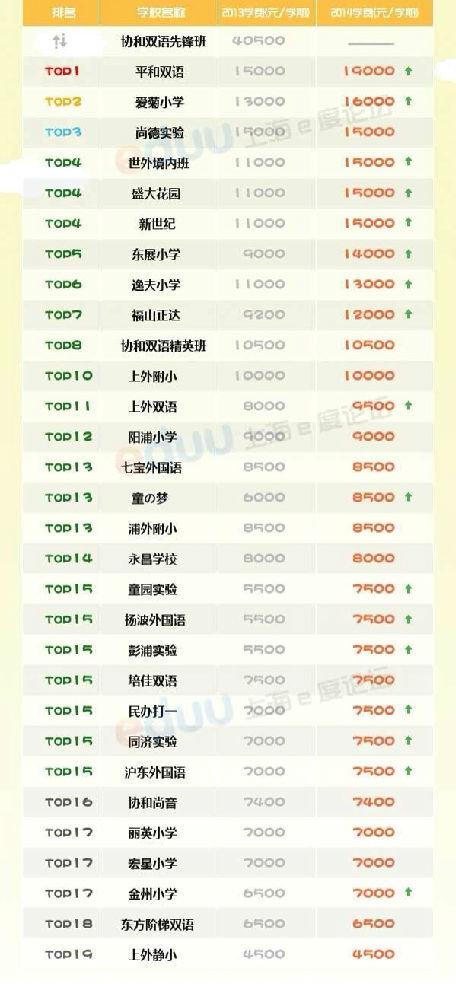 2014年上海民办小学奥数对比表(2014VS2013数学题年级小学五学费图片