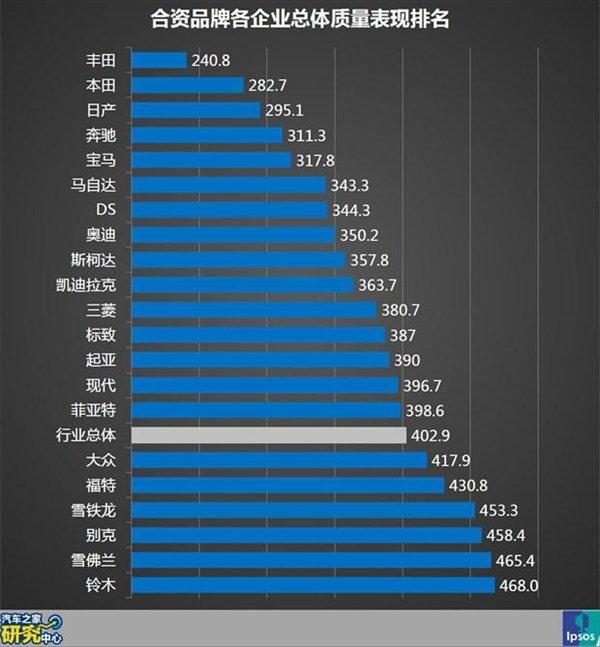2014汽车之家合资品牌总体质量表现排名.jpg