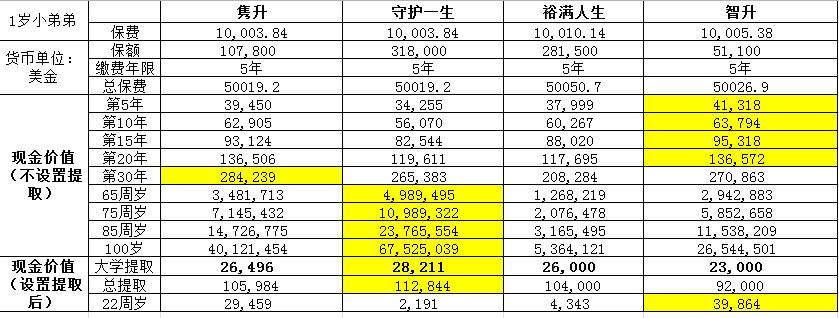 年金险对比2015-7-23.png