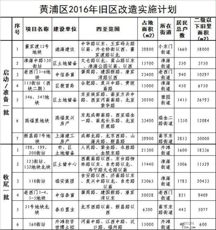 2016黄浦旧改实施计划.jpg