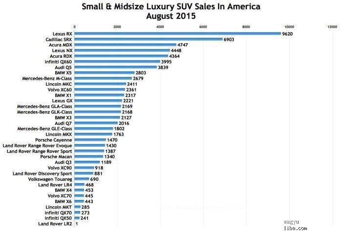 201508美国豪华SUV销量.jpg