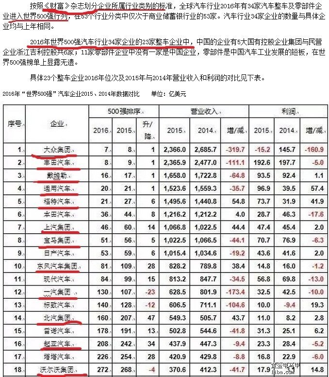 【2016年汽车企业排名】.jpg