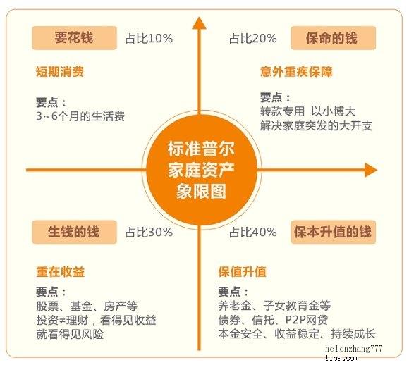 标准普尔家庭资产象限图.jpg