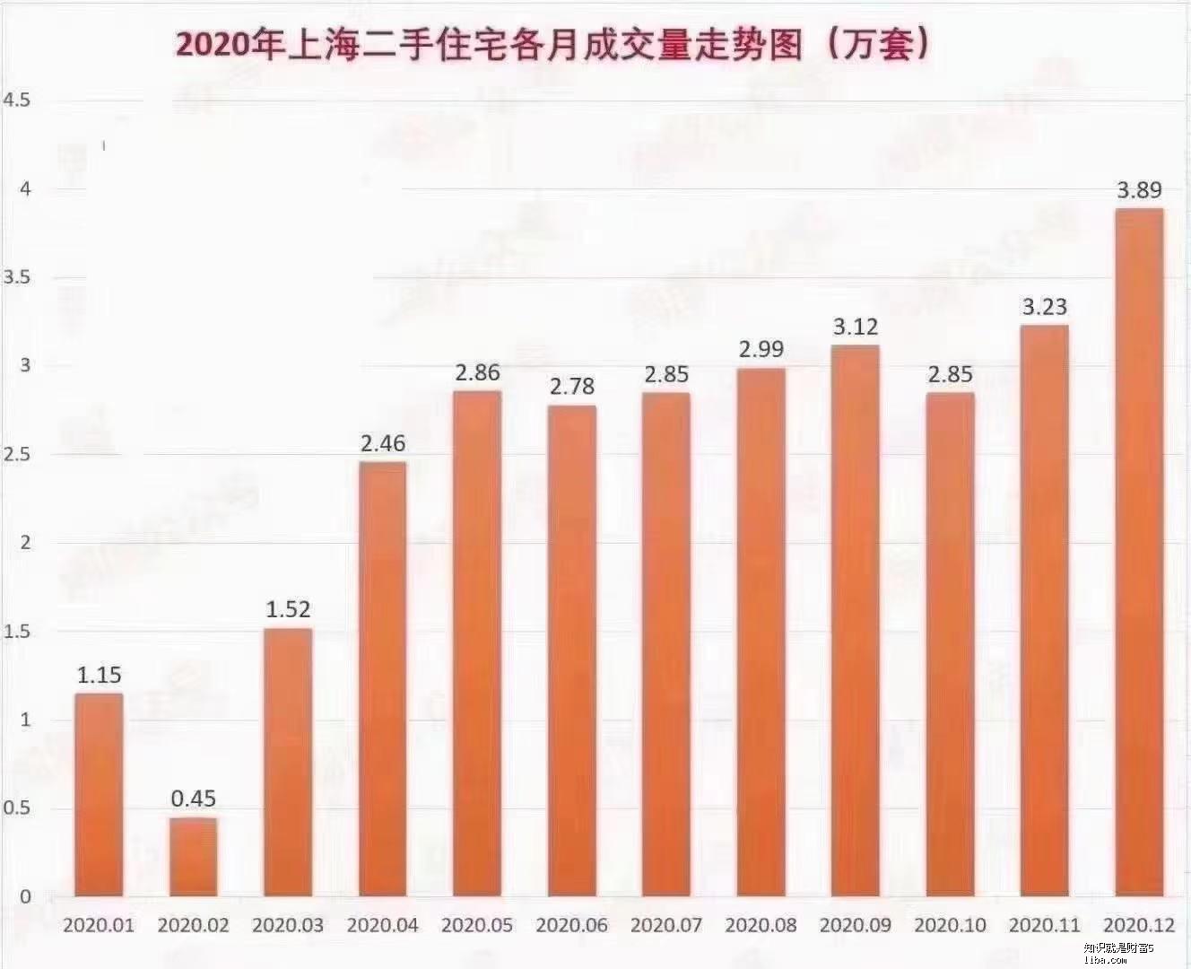 上海庚子年成交趋势数据.jpg