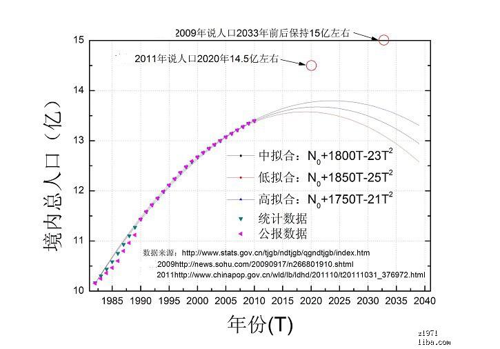 人口预测2.png