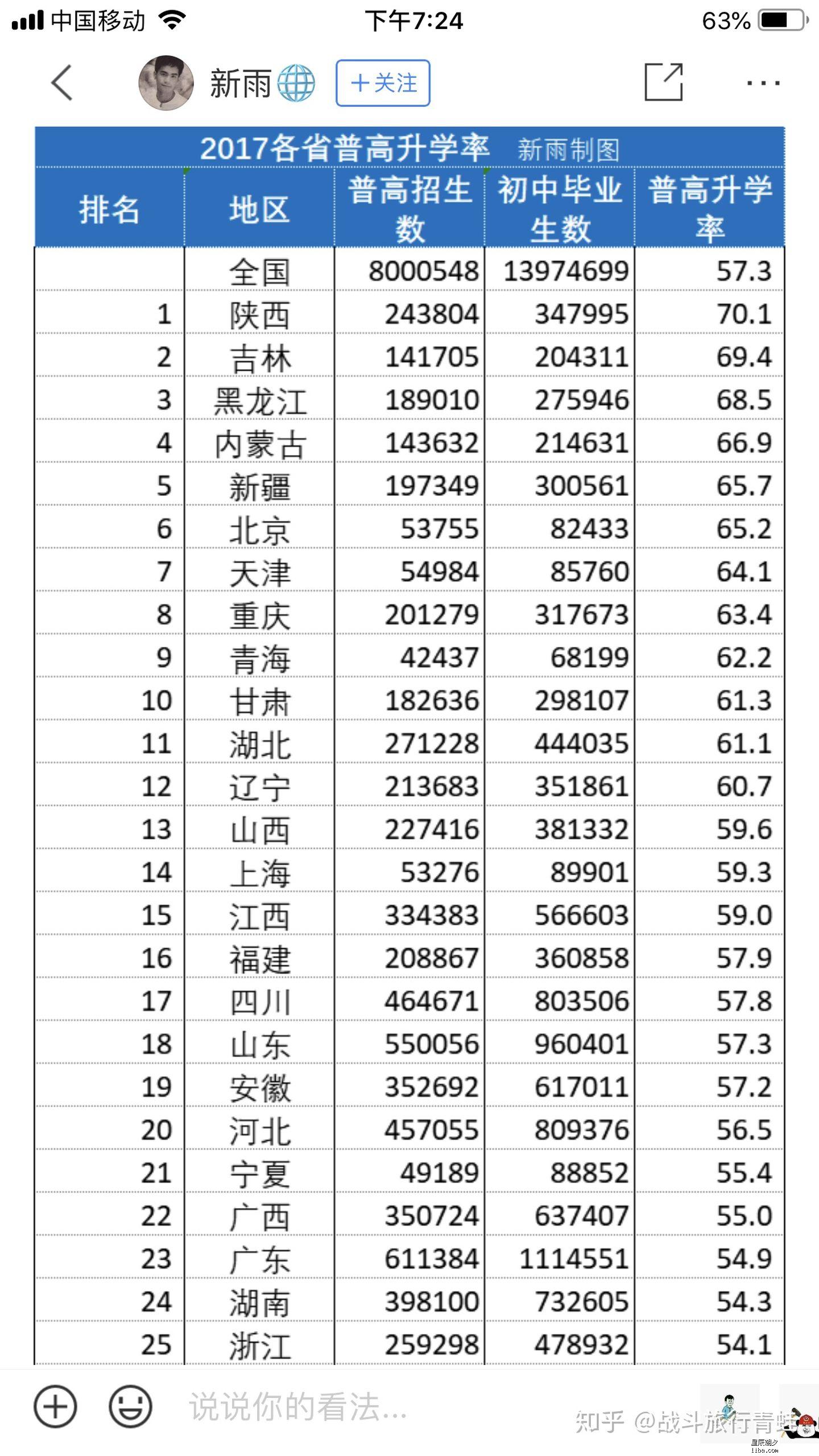 全国高中升学率2017.jpg